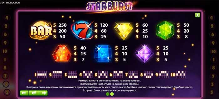 Таблица выигрышей на слоте Starburst